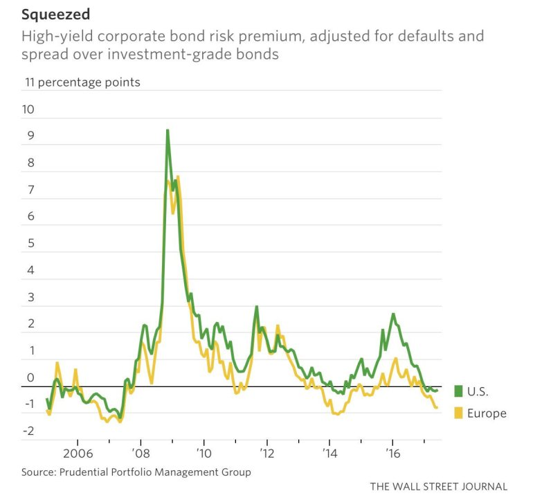High Yield Risk premium
