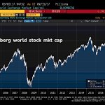 World stocks