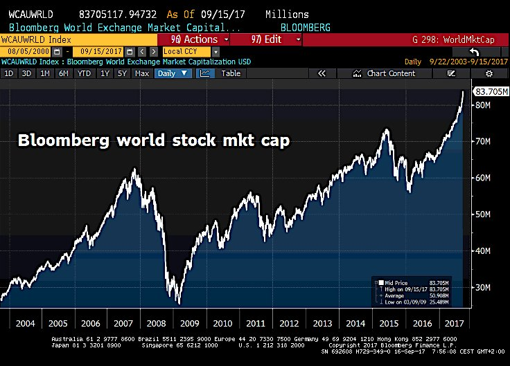 World stocks
