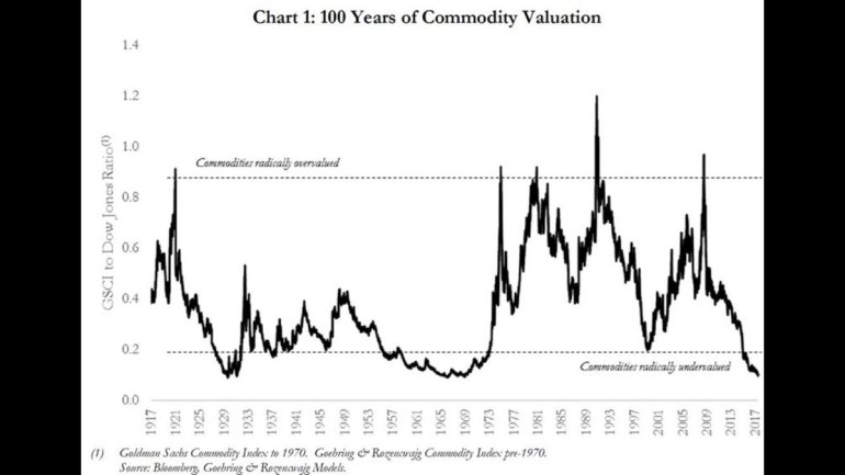 Commodities vs Equities.