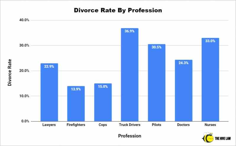 Divorce Rate By Profession - Truck Driver Divorce Rate - Lawyer Divorce Rate - Divorce Rate For Cops - Doctor Divorce Rate - Police Divorce Rate
