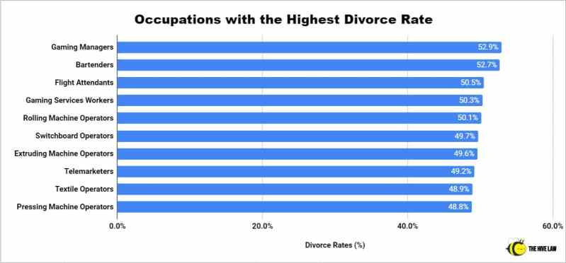Divorce Rate By Profession - US Marriage Statistics - Stats On Divorce - Divorce Rate Statistics - Divorce Rate In US