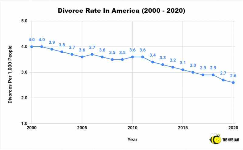 Divorce Rate In America - US Divorce Rate - Divorce Rate In US - Divorce Statistics - Divorce Percentage - Rate Of Divorces - Divorce Rate Statistics