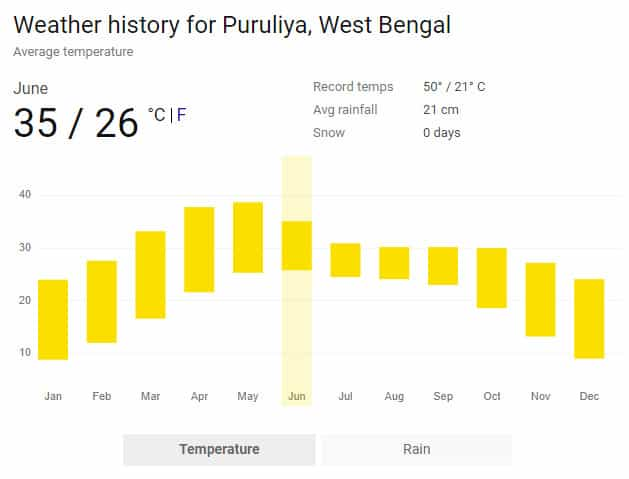 Weather history for Puruliya