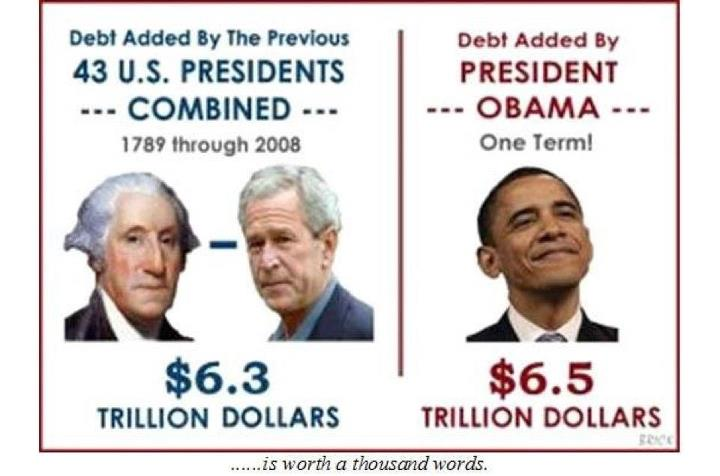 Did the national debt increase under obama more than all past as the image making the rounds notes publicscrutiny Images