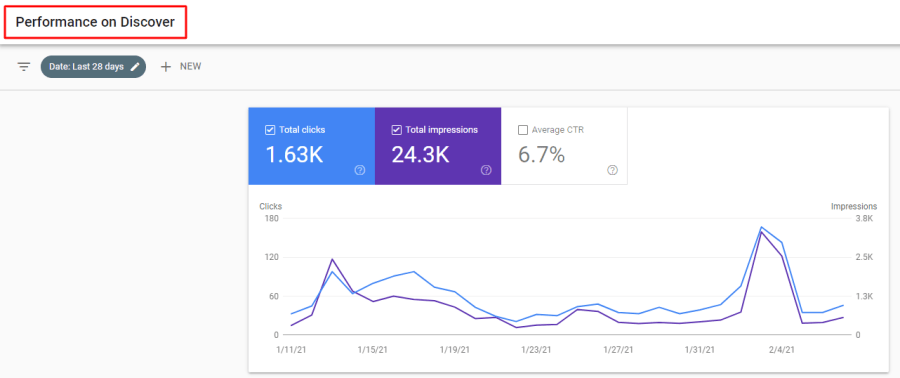 Try to get more traffic through Google Discover, the company's foray into social media.