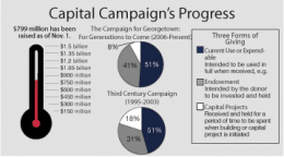 DATA: OFFICE OF ADVANCEMENT; KAVYA DEVARAKONDA/THE HOYA The campaign has passed its halfway point.