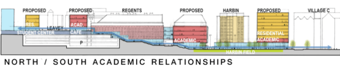 COURTESY GEORGETOWN UNIVERSITY The construction, a long-term proposal, would include two add-ons to the Leavey Center, in addition to two new buildings on Harbin patio and Regents lawn. The plan will be open to future student input.