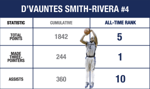 JESUS RODRIGUEZ/THE HOYA Senior guard D'Vauntes Smith-Rivera leads Georgetown in scoring this season with 16.3 points per game and in assists with 4.4 per game. Smith-Rivera became the all-time leader in made three-pointers against Xavier on Feb. 20.