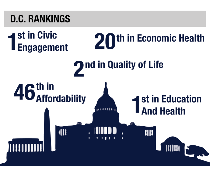 alyssa volivar/THE HOYA Washington, D.C. ranks fifth best for millennials in the United States, with first place rankings in civic engagement, education and health and a second place ranking in quality of life according to WalletHub, a financial affairs website.