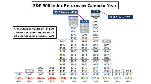 Image result for stock market returns by decade 2018