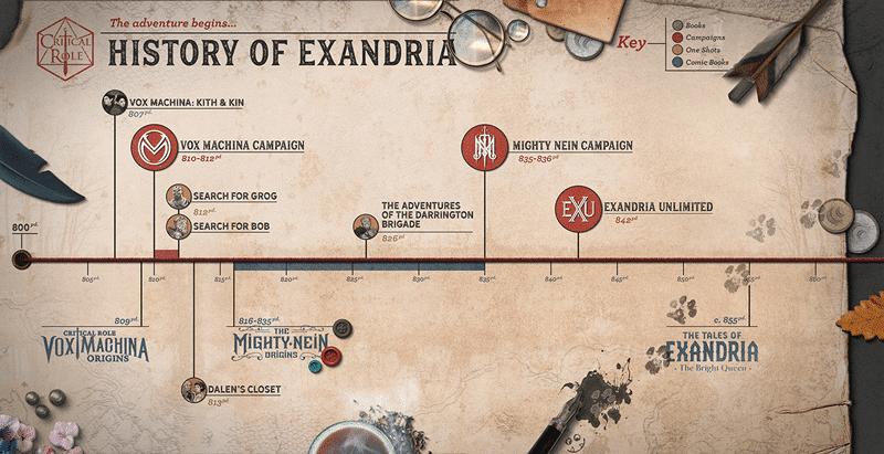 critical-role-exandria-timeline