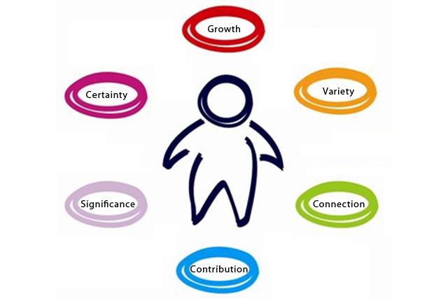 The 6 Human Needs: A Way of Understanding People's Behavior
