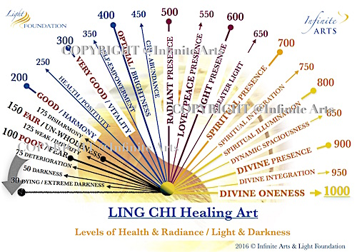 Levels of Consciousness / Ling Chi Healing Chart