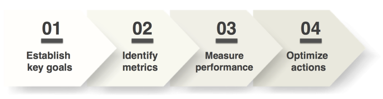 Performance Measurement Framework
