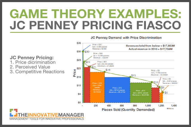 game theory-JC Penney Pricing