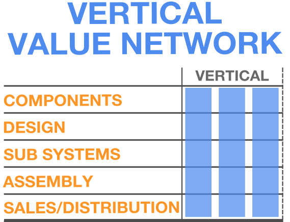 apple-vertical-value-network