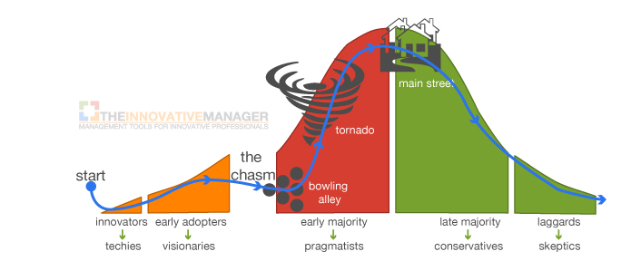 crossing-the-chasm-inside-the-tornado-1