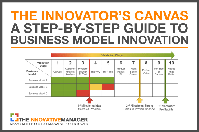 The innovators canvas a step by step guide to business model innovators canvas thumbnail toneelgroepblik Choice Image