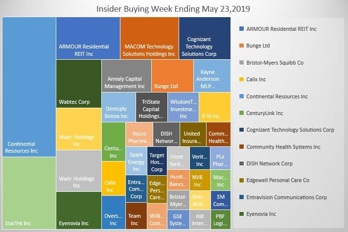 Insider Buying Week Ending 5-23-19