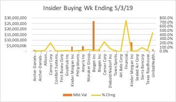 Insider Buying Wk Ending 5/3/19