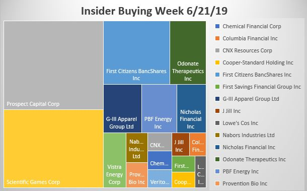 Insider Buying Week Ending 6-21-16