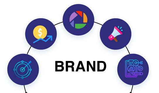 Online Marketing 2021