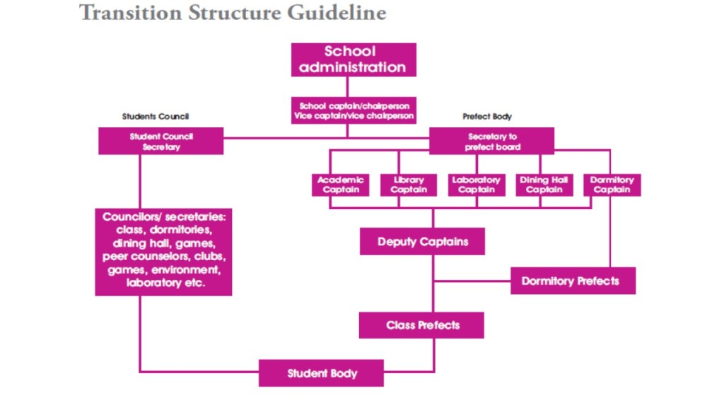 Student Council Transition Structure Guideline