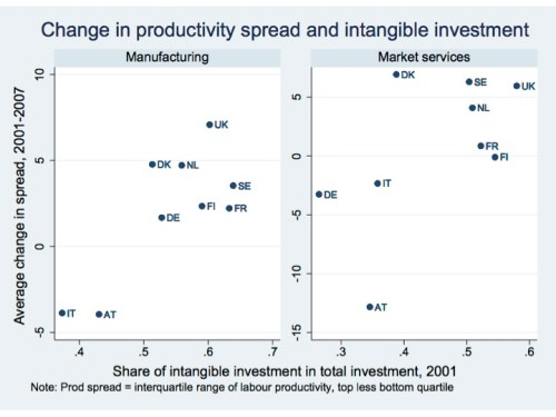 Intangible intensity and productivity spread
