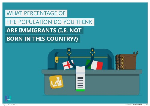 Why are people so wrong? The Perils of Perception 2015 survey