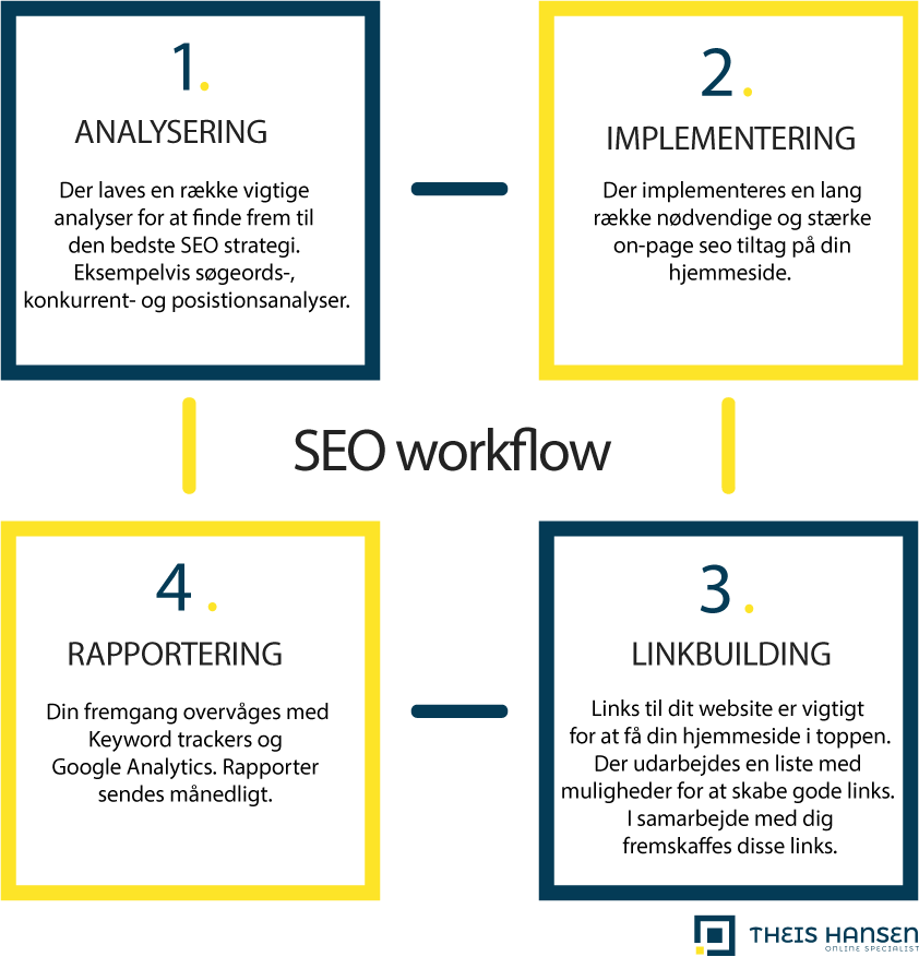 infographic med seo workflow