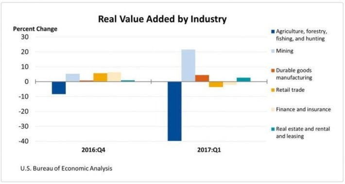 value added by industry
