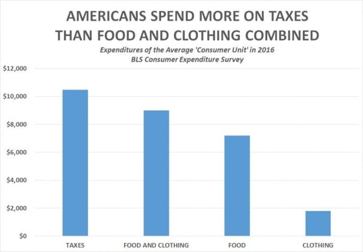 americans spend on food clothing taxes