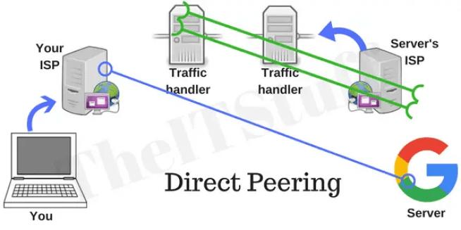 how google peering works
