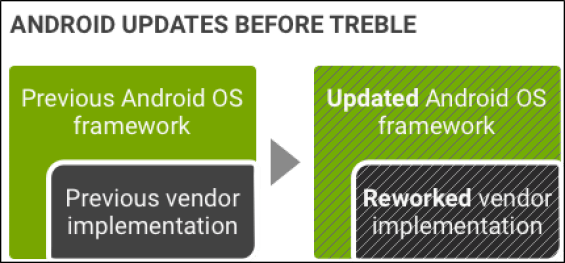 android updates before treble