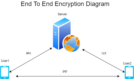 What is End-to-End-Encryption-Diagram