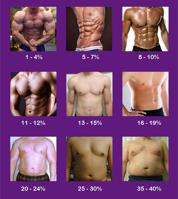 Measure Your Own Body Fat