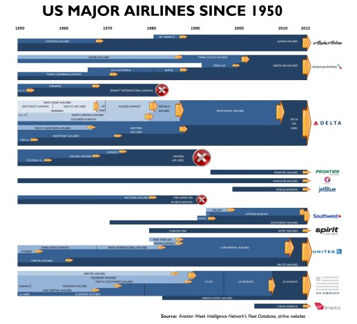 us major airlines merger chart pic REV B