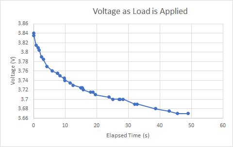 Graph of LiPo load voltage vs time