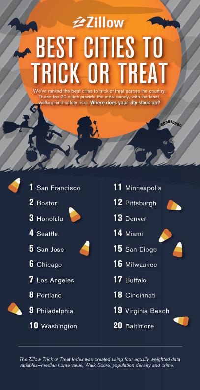 Halloween Ratings