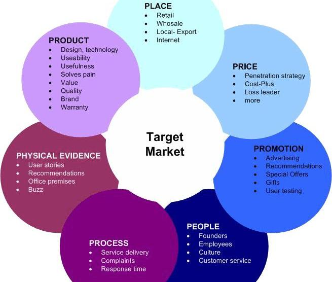 Types of Marketing Strategies