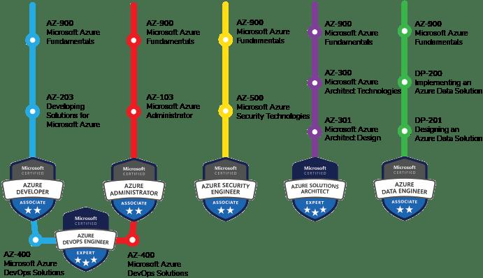 Azure Training Microsoft Certifications India