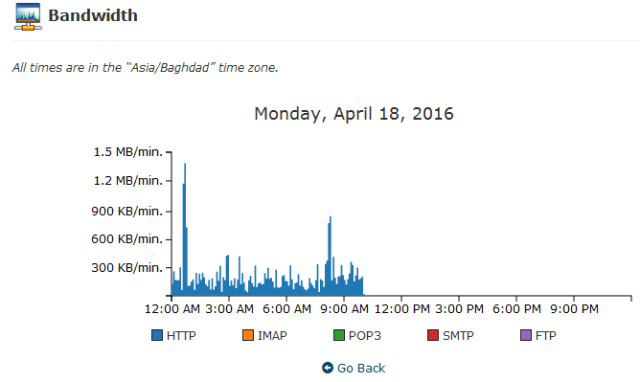 Daily bandwith usage