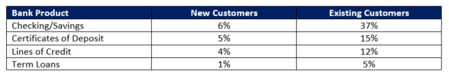 Existing banking customers show higher conversion