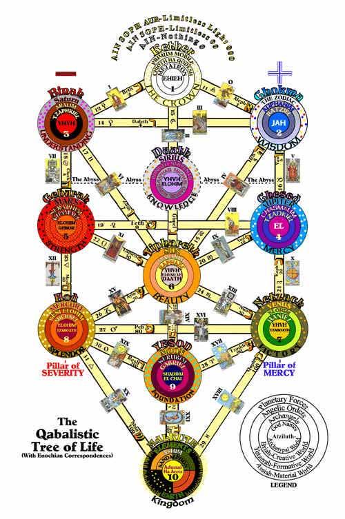 Transmutation