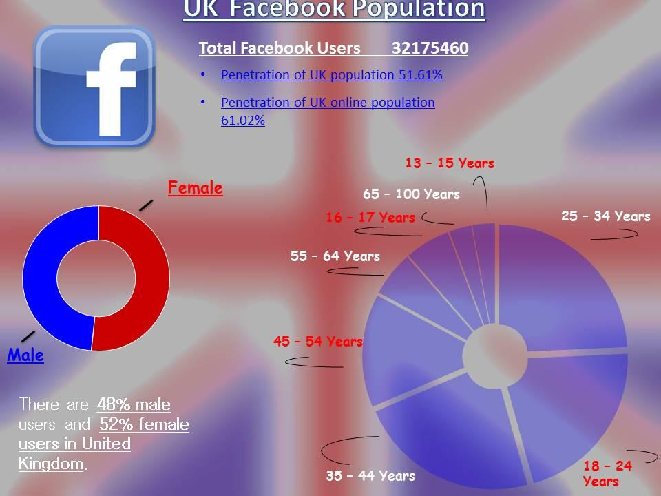 Facebook UK Population