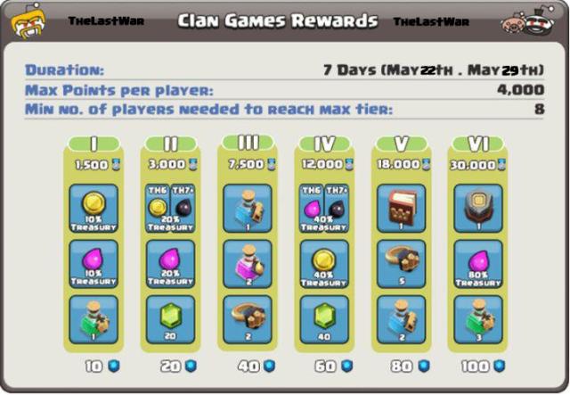 prossimi giochi del clan - Giochi del Costruttore 22-29 Maggio: considerazioni,speculazioni e previsioni!