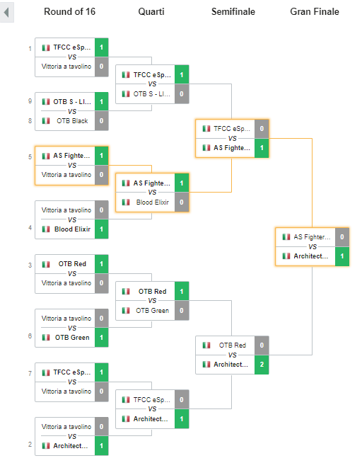 Febbraio 2020 - Architects ITA vince 5on5 Open Cup TH 13 su ESL PLAY