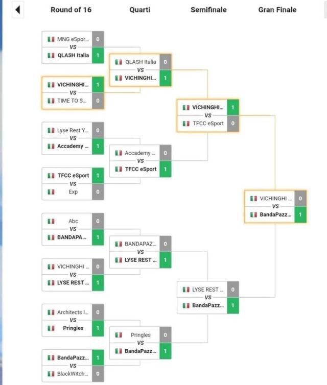 90770127 612761036118649 6825618479853338624 o - Il clan Fuori di Tesla si aggiundica le Titans Cup #1 5vs5 [Italy]