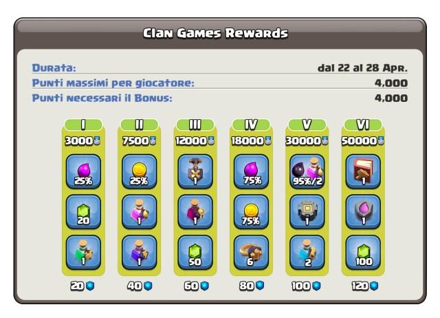 IT ClanGamesRewards 04222021 1024x739 - Giochi del Clan 22-28 Aprile 2021: premi, informazioni, dettagli!